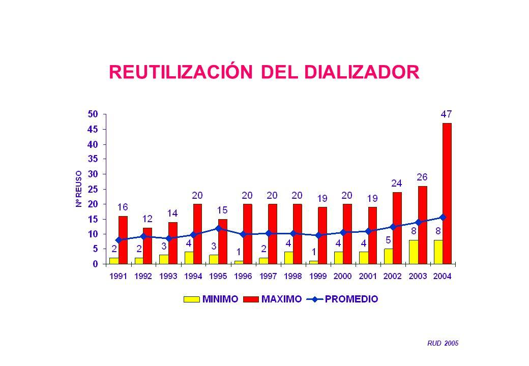 REUTILIZACIÓN DEL DIALIZADOR RUD 2005