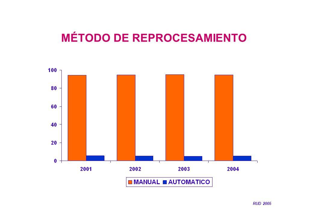 MÉTODO DE REPROCESAMIENTO RUD 2005