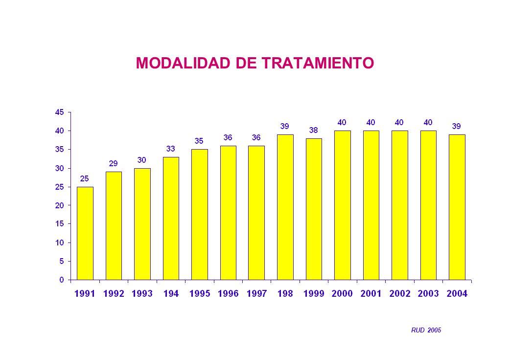 MODALIDAD DE TRATAMIENTO RUD 2005