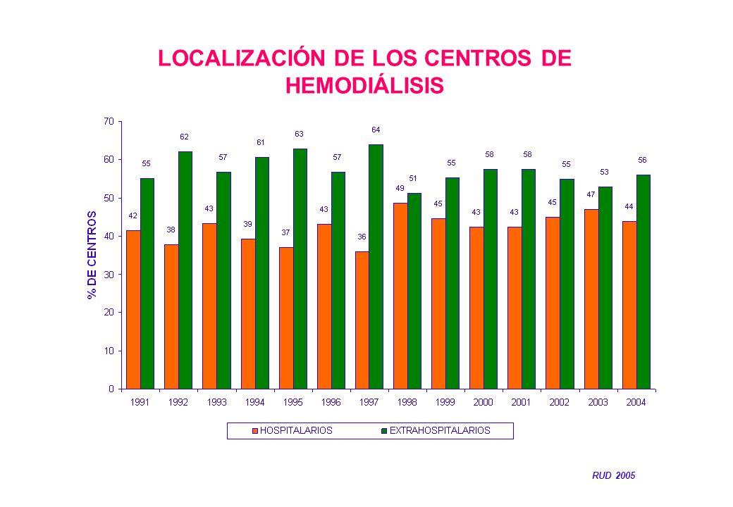 LOCALIZACIÓN DE LOS CENTROS DE HEMODIÁLISIS RUD 2005