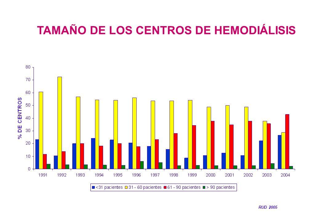 TAMAÑO DE LOS CENTROS DE HEMODIÁLISIS RUD 2005