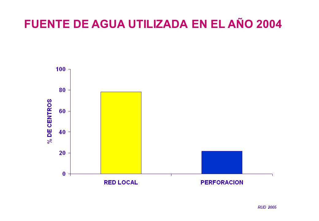 FUENTE DE AGUA UTILIZADA EN EL AÑO 2004 RUD 2005