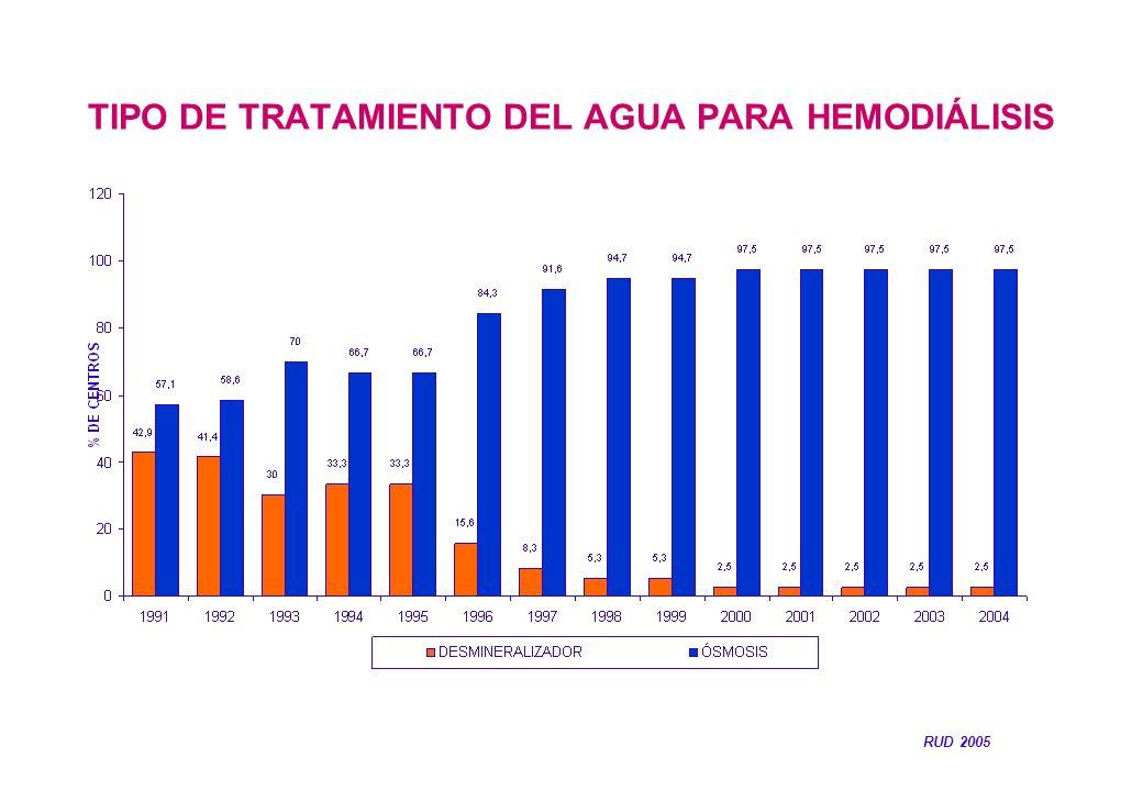 TIPO DE TRATAMIENTO DEL AGUA PARA HEMODIÁLISIS RUD 2005