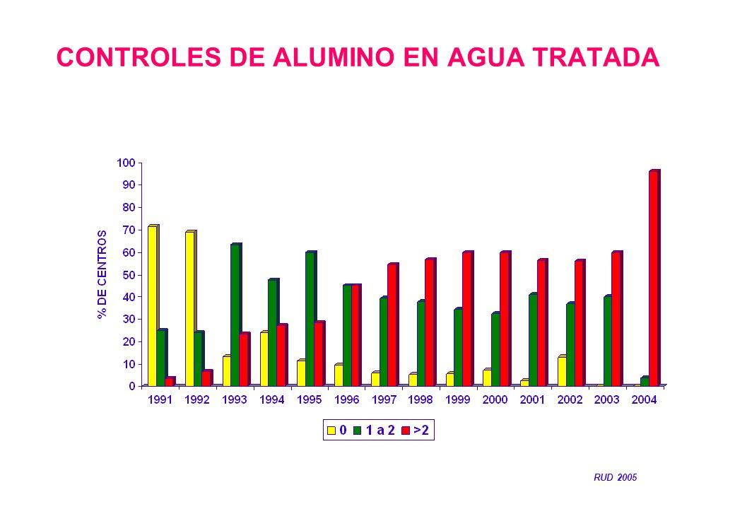 CONTROLES DE ALUMINO EN AGUA TRATADA RUD 2005