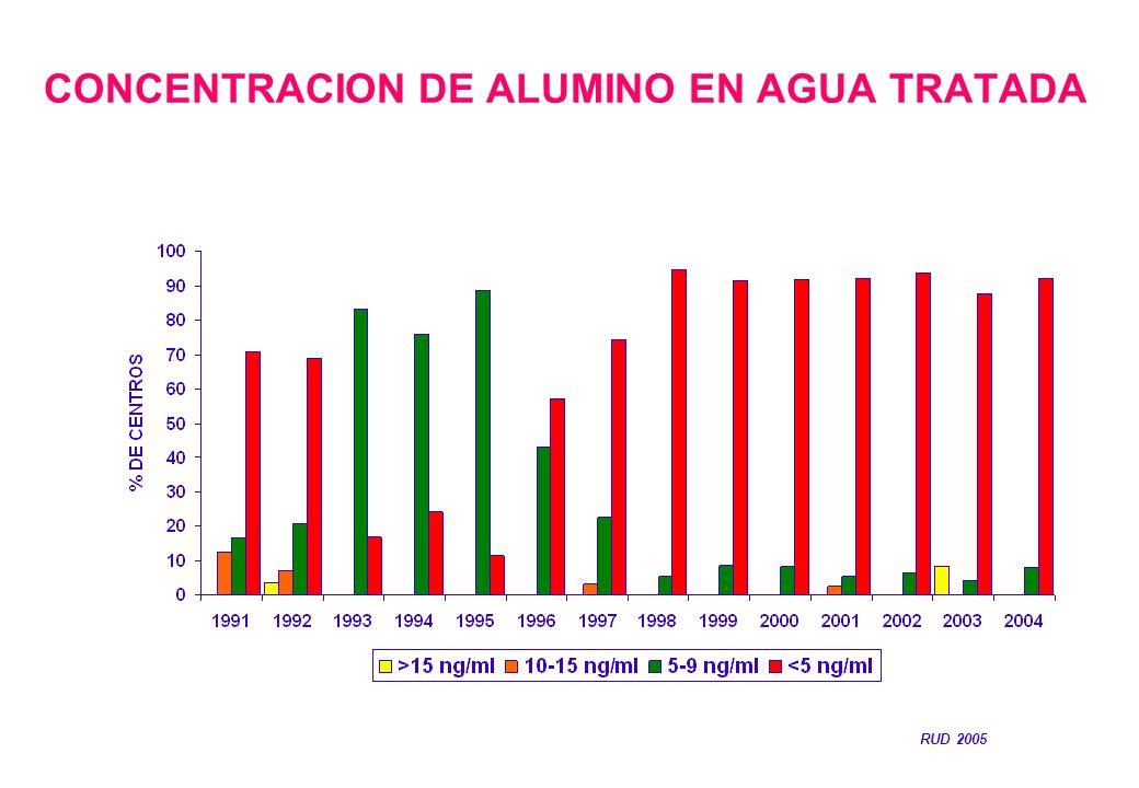 CONCENTRACION DE ALUMINO EN AGUA TRATADA RUD 2005