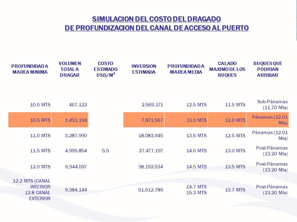 PROFUNDIDAD A MAREA MINIMA VOLUMEN TOTAL A DRAGAR COSTO ESTIMADO USD/M 3 INVERSION ESTIMADA PROFUNDIDAD A MAREA MEDIA CALADO MAXIMO DE LOS BUQUES BUQU