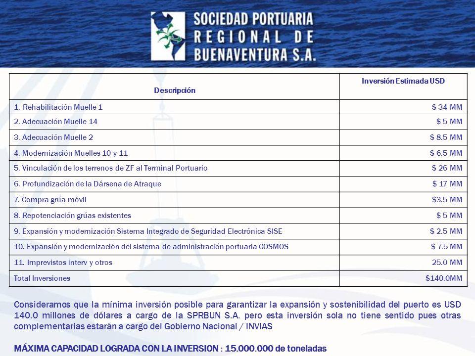 Descripción Inversión Estimada USD 1. Rehabilitación Muelle 1$ 34 MM 2. Adecuación Muelle 14$ 5 MM 3. Adecuación Muelle 2$ 8.5 MM 4. Modernización Mue