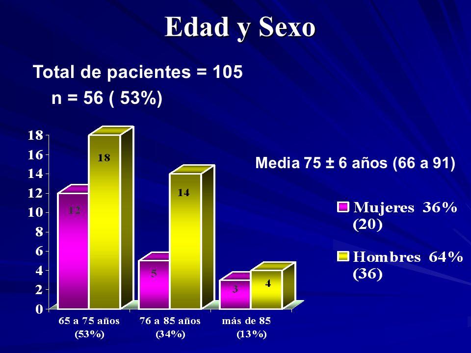 Edad y Sexo Media 75 ± 6 años (66 a 91) n = 56 ( 53%) Total de pacientes = 105