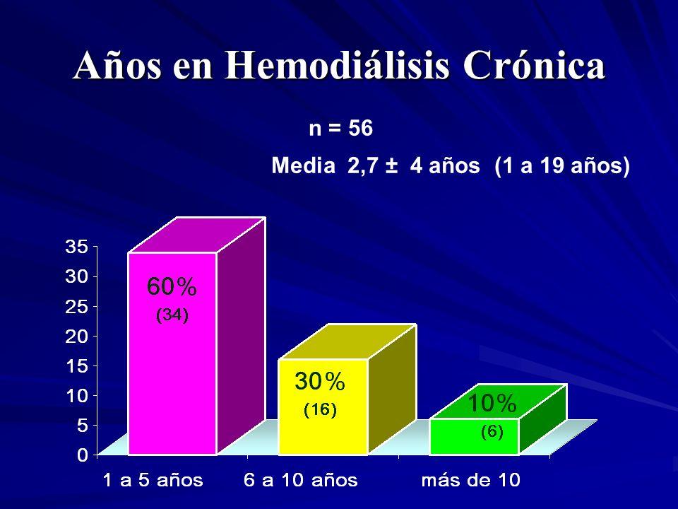 Años en Hemodiálisis Crónica Media 2,7 ± 4 años (1 a 19 años) n = 56