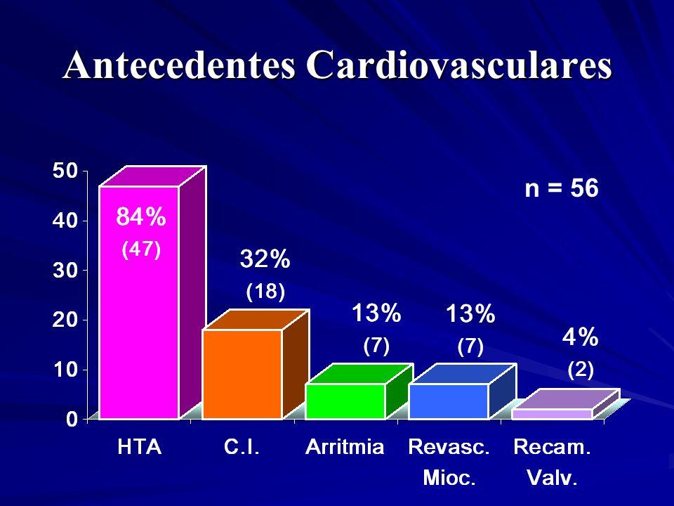 Antecedentes Cardiovasculares n = 56
