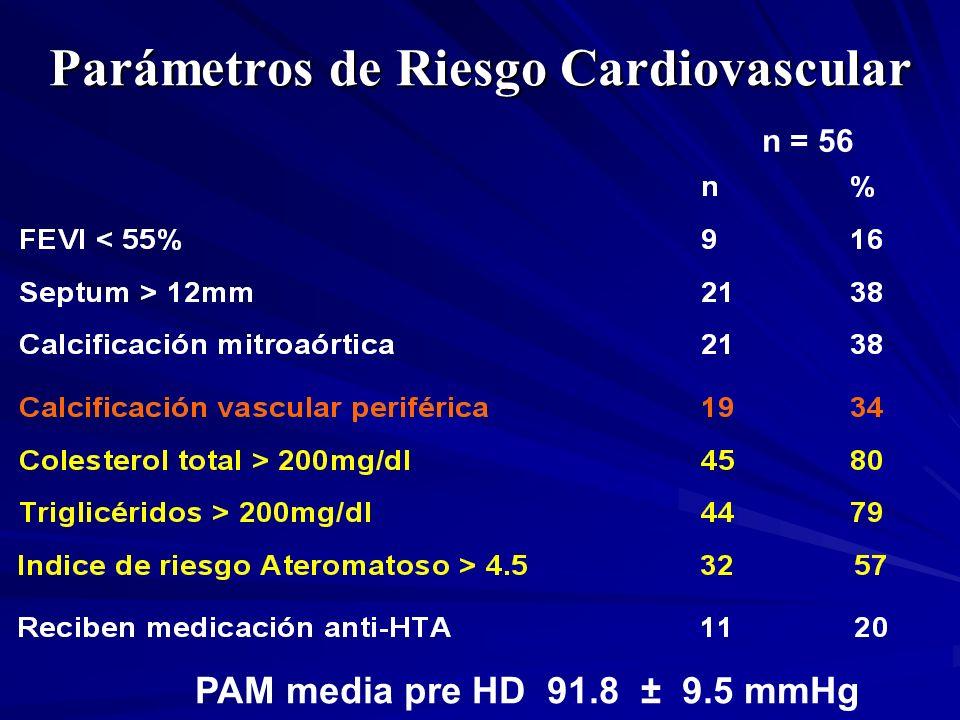 Parámetros de Riesgo Cardiovascular PAM media pre HD 91.8 ± 9.5 mmHg n = 56