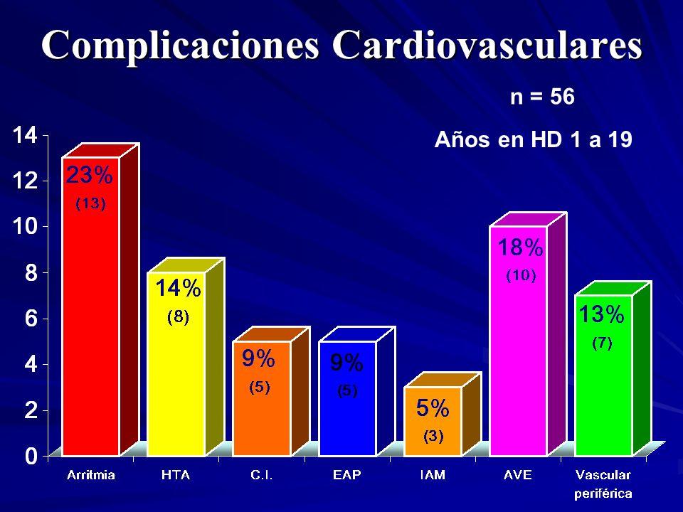 Complicaciones Cardiovasculares n = 56 Años en HD 1 a 19