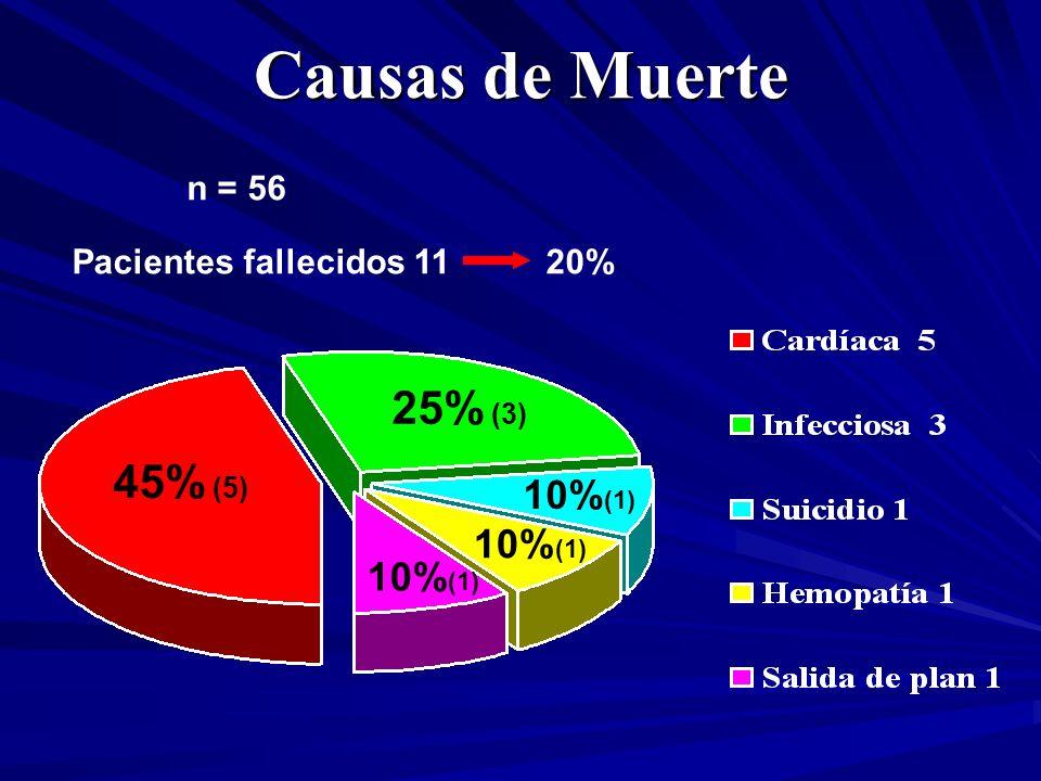Causas de Muerte 45% (5) 25% (3) 10% (1) Pacientes fallecidos 11 20% n = 56