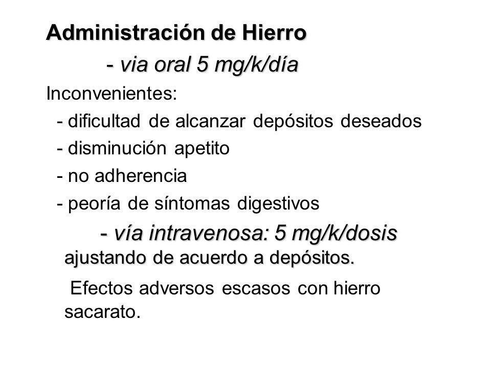 Administración de Hierro - via oral 5 mg/k/día - via oral 5 mg/k/día Inconvenientes: - dificultad de alcanzar depósitos deseados - disminución apetito