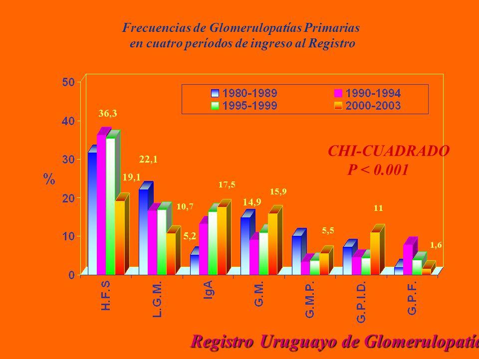 Frecuencias de Glomerulopatías Primarias en cuatro períodos de ingreso al Registro CHI-CUADRADO P < 0.001 Registro Uruguayo de Glomerulopatías