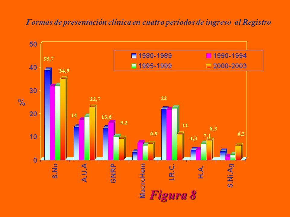 Formas de presentación clínica en cuatro períodos de ingreso al Registro Figura 8