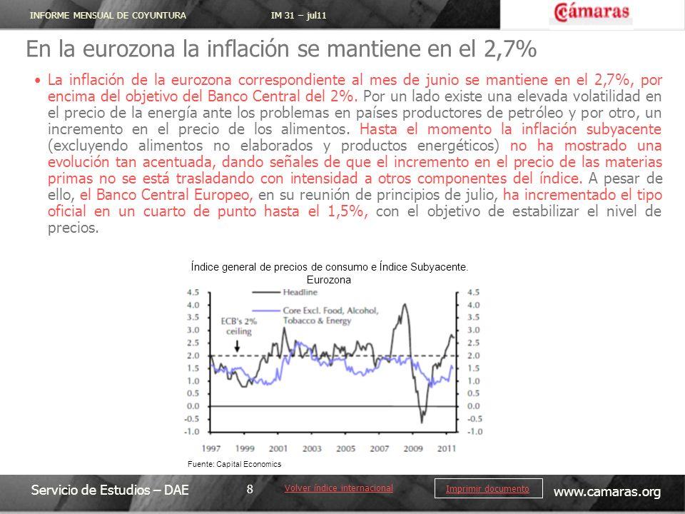 INFORME MENSUAL DE COYUNTURA IM 31 – jul11 Servicio de Estudios – DAE www.camaras.org 8 Imprimir documento Volver índice internacional La inflación de la eurozona correspondiente al mes de junio se mantiene en el 2,7%, por encima del objetivo del Banco Central del 2%.