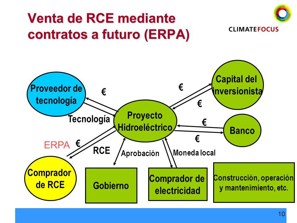 10 Proyecto Hidroeléctrico Capital del inversionista Banco Proveedor de tecnología Comprador de RCE Comprador de electricidad Gobierno RCE Tecnología