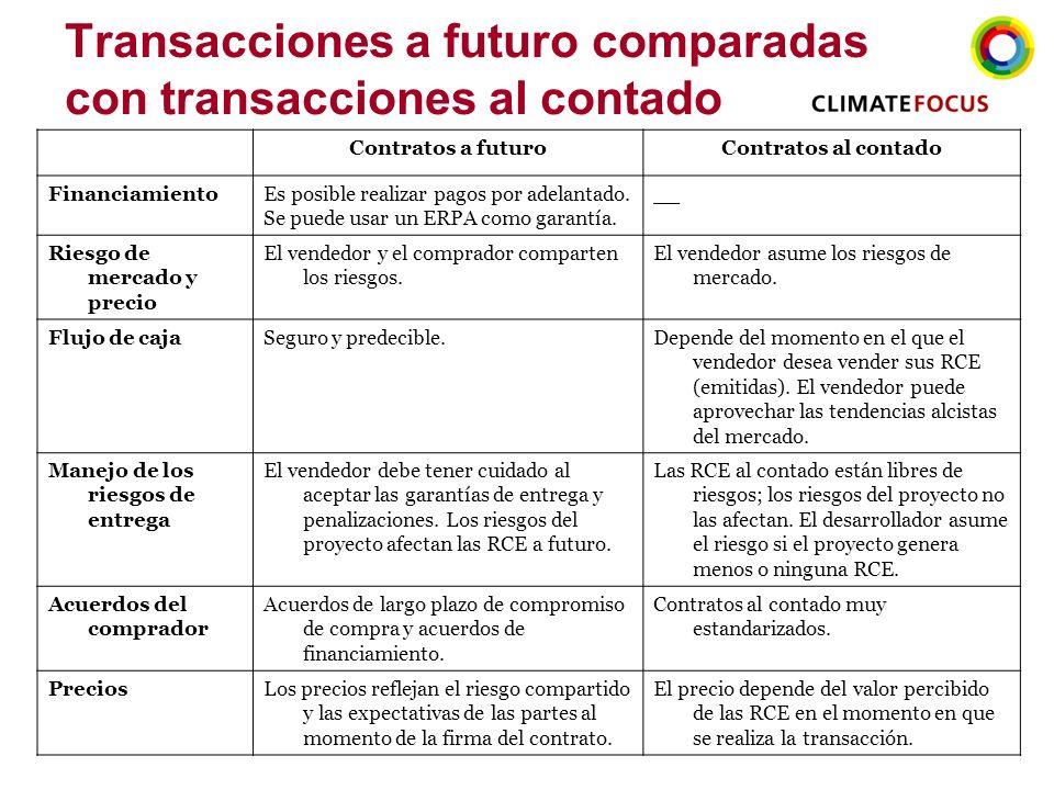 12 Transacciones a futuro comparadas con transacciones al contado Contratos a futuroContratos al contado FinanciamientoEs posible realizar pagos por a