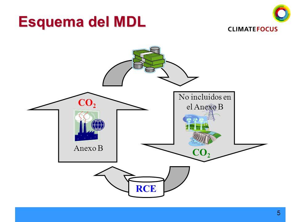 5 Esquema del MDL RCE CO 2 No incluidos en el Anexo B CO 2 Anexo B