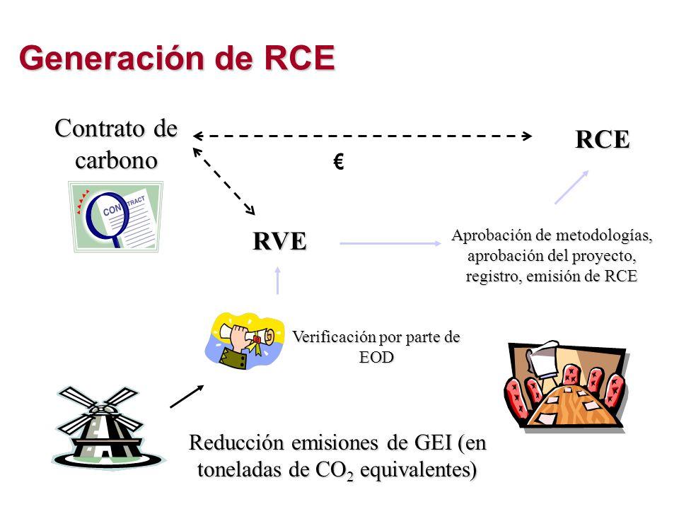 Generaciónde RCE Generación de RCE Reducción emisiones de GEI (en toneladas de CO 2 equivalentes) Verificación por parte de EOD RVE Aprobación de meto