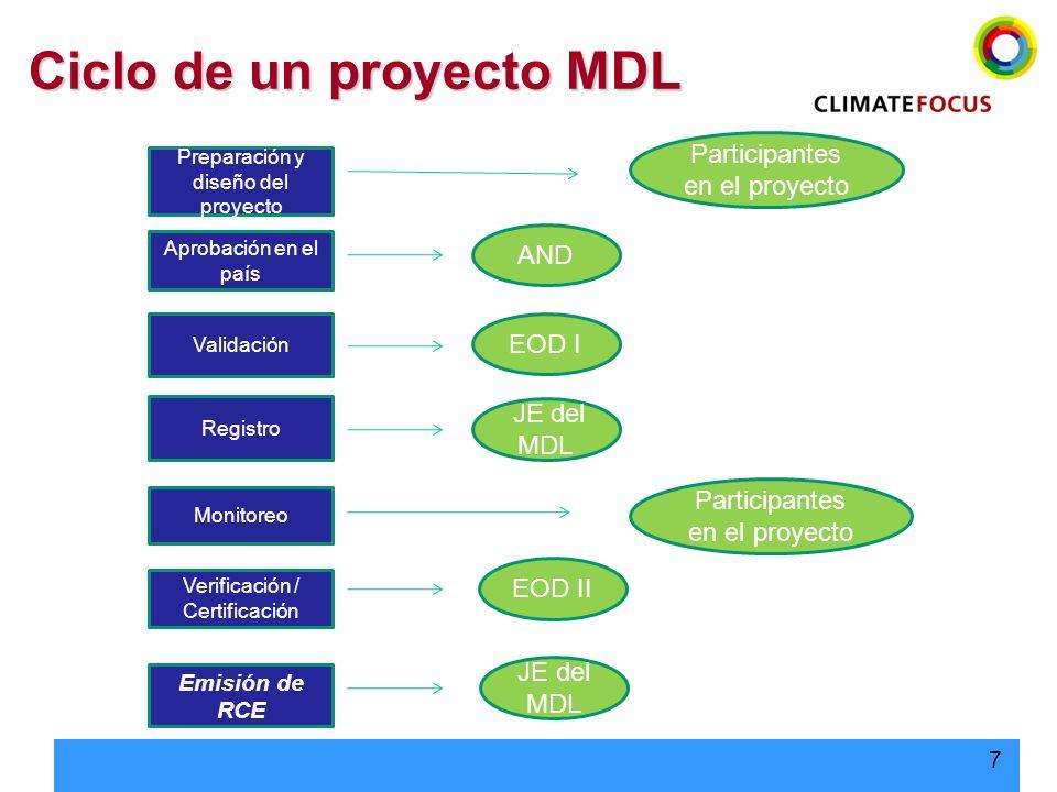 7 Preparación y diseño del proyecto Aprobación en el país Validación Registro Verificación / Certificación Emisión de RCE AND EOD I JE del MDL Partici