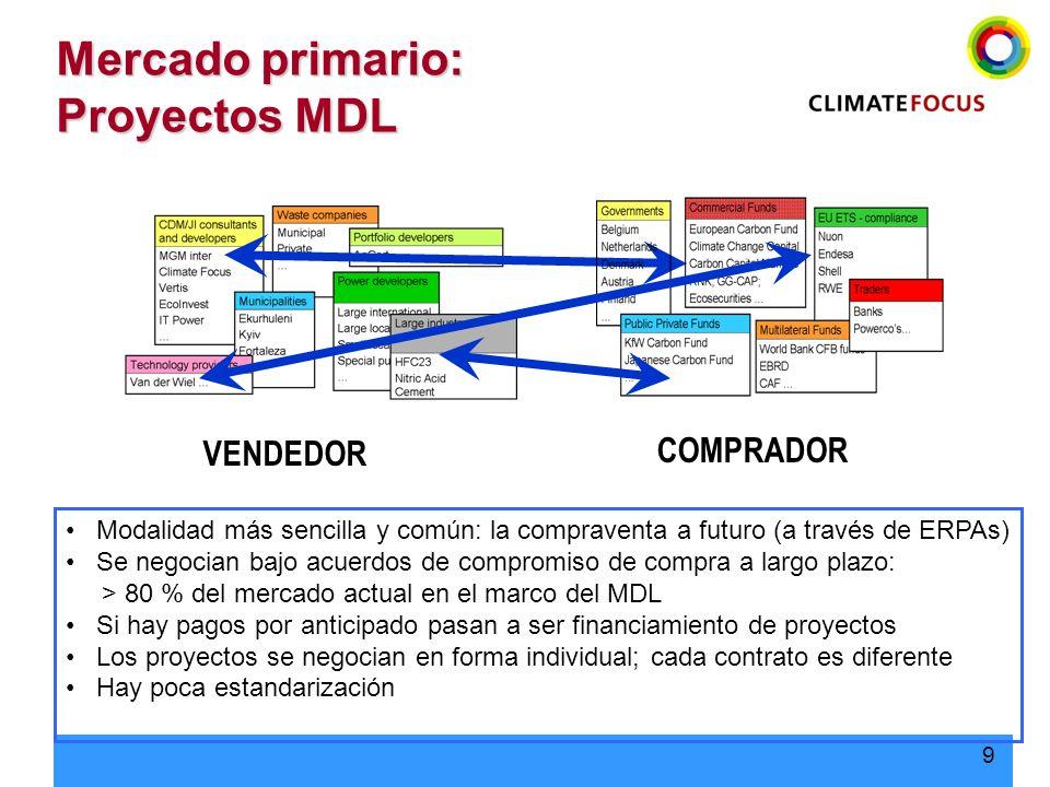 9 Mercado primario: Proyectos MDL Modalidad más sencilla y común: la compraventa a futuro (a través de ERPAs) Se negocian bajo acuerdos de compromiso
