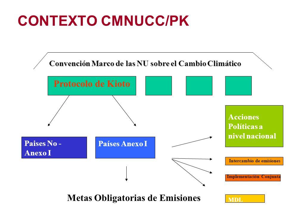 CONTEXTO CMNUCC/PK Convención Marco de las NU sobre el Cambio Climático Protocolo de Kioto Paises No - Anexo I Países Anexo I Metas Obligatorias de Em