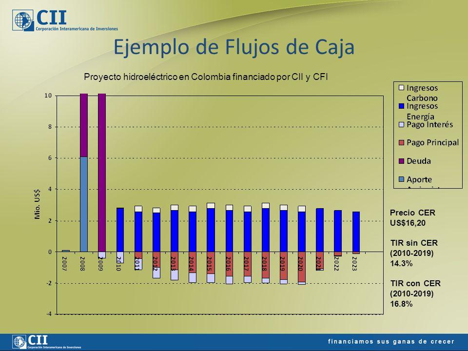 Ejemplo de Flujos de Caja Precio CER US$16,20 TIR sin CER (2010-2019) 14.3% TIR con CER (2010-2019) 16.8% Proyecto hidroeléctrico en Colombia financia