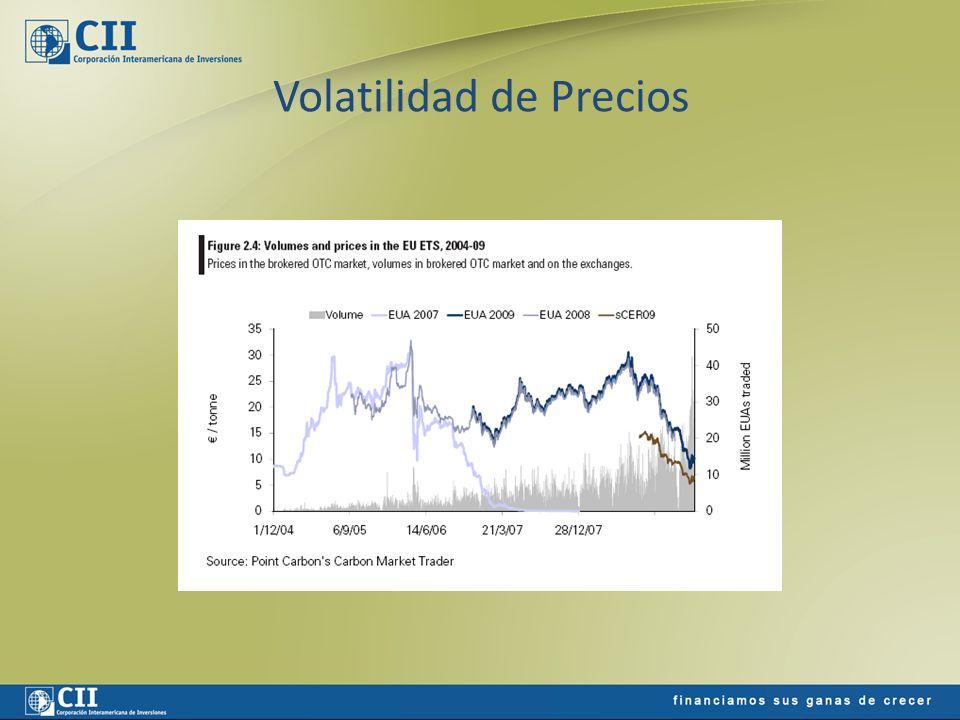 Volatilidad de Precios