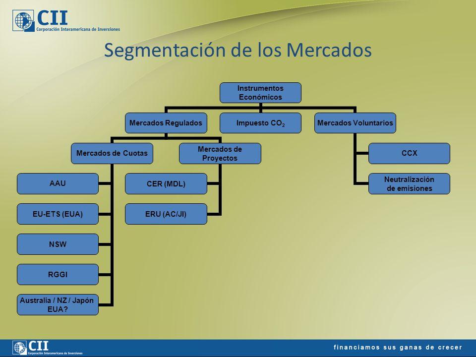 Geografía de los Mercados