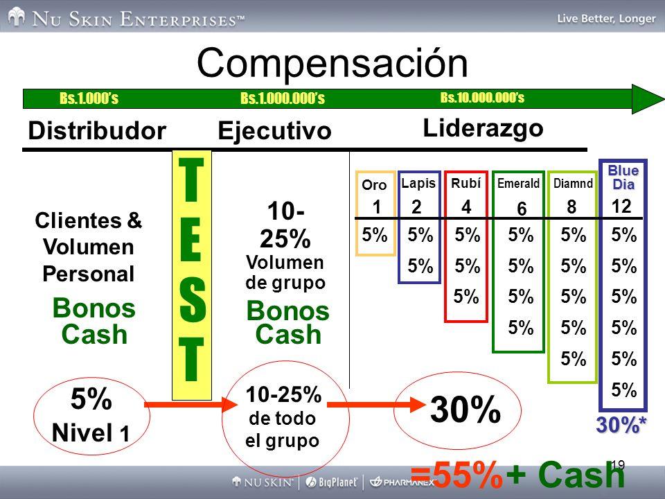 19 =55%+ Cash Compensación TESTTEST Distribudor Clientes & Volumen Personal Bonos Cash 5% Nivel 1 10- 25% Volumen de grupo Bonos Cash 10-25% de todo e