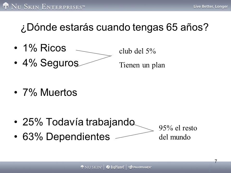 7 ¿Dónde estarás cuando tengas 65 años? 1% Ricos 4% Seguros 7% Muertos 25% Todavía trabajando 63% Dependientes club del 5% Tienen un plan 95% el resto