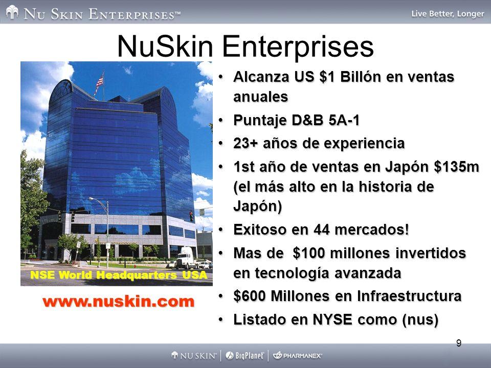 9 NuSkin Enterprises NSE World Headquarters USA www.nuskin.com Alcanza US $1 Billón en ventas anualesAlcanza US $1 Billón en ventas anuales Puntaje D&