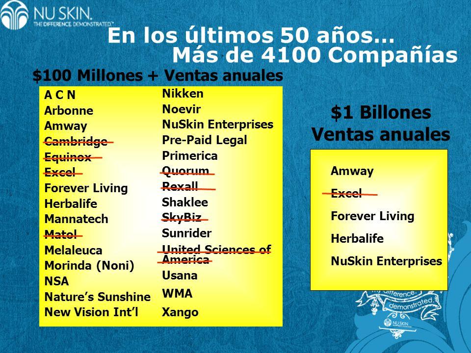 Maneras de Ganar Dinero 1.Bono Comienzo Rápido 2.42% ventas al público 3.5% Nivel 1 4.Bono de empresario 9 a 20% VG 5.Maximizador de ganancias 6.Fondo de Bonificaciones (Mega bono) 7.Gana el doble a partir del empresario #13 8.Promociones mensuales 9.Viajes cada año a destinos exóticos 10.