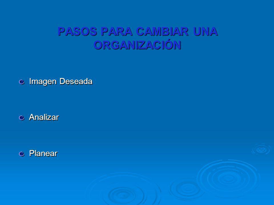 PASOS PARA CAMBIAR UNA ORGANIZACIÓN Imagen Deseada AnalizarPlanear