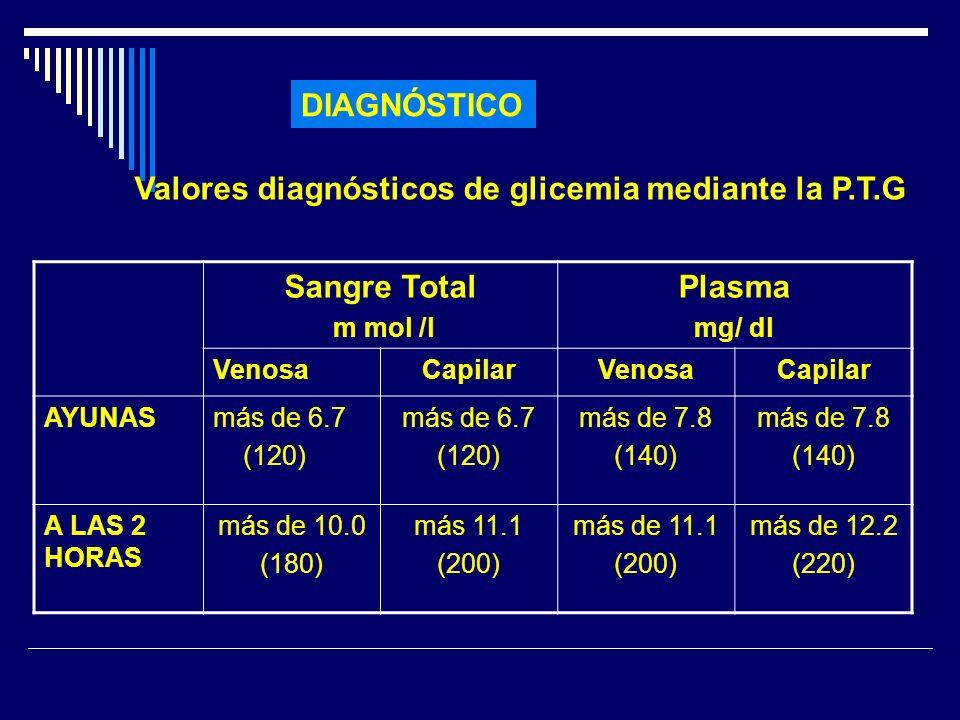 DIAGNÓSTICO Valores diagnósticos de glicemia mediante la P.T.G Sangre Total m mol /l Plasma mg/ dl VenosaCapilarVenosaCapilar AYUNASmás de 6.7 (120) m