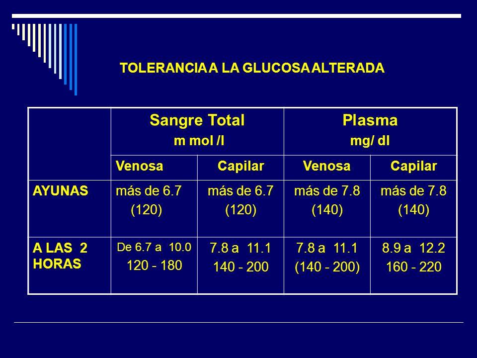 TOLERANCIA A LA GLUCOSA ALTERADA Sangre Total m mol /l Plasma mg/ dl VenosaCapilarVenosaCapilar AYUNASmás de 6.7 (120) más de 6.7 (120) más de 7.8 (14