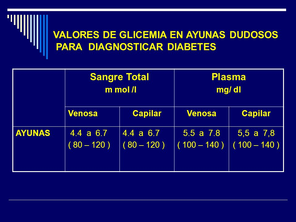 VALORES DE GLICEMIA EN AYUNAS DUDOSOS PARA DIAGNOSTICAR DIABETES Sangre Total m mol /l Plasma mg/ dl VenosaCapilarVenosaCapilar AYUNAS 4.4 a 6.7 ( 80