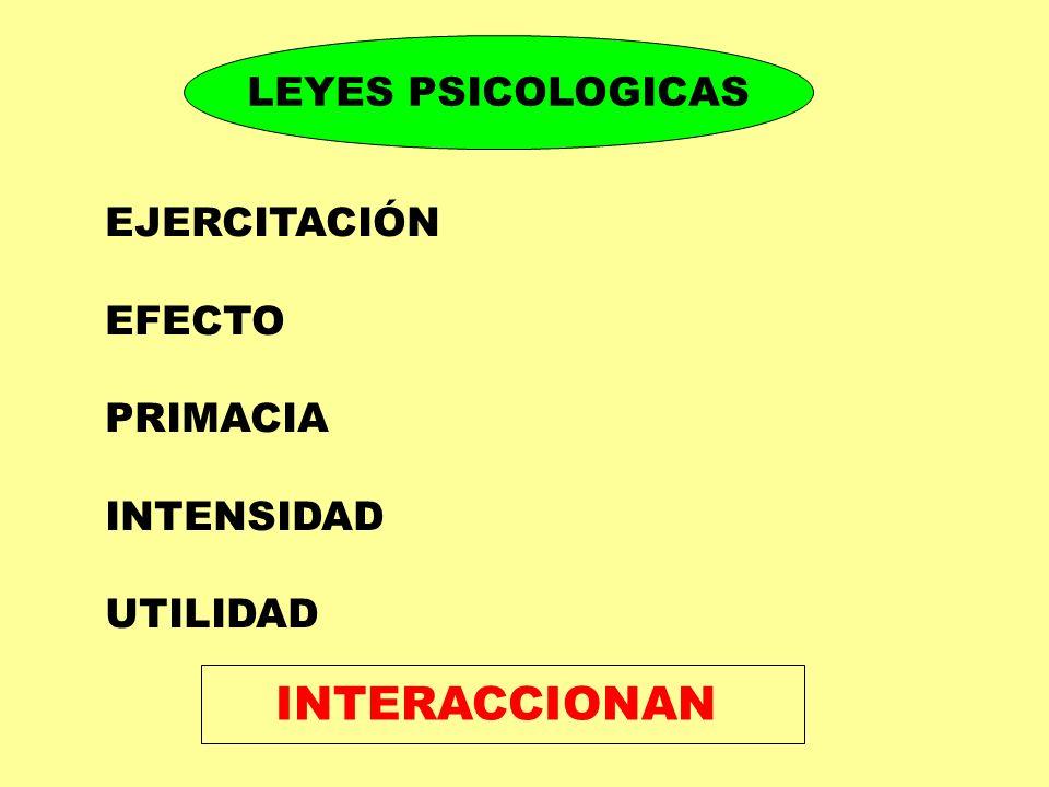 LEYES PSICOLOGICAS EJERCITACIÓN EFECTO PRIMACIA INTENSIDAD UTILIDAD INTERACCIONAN
