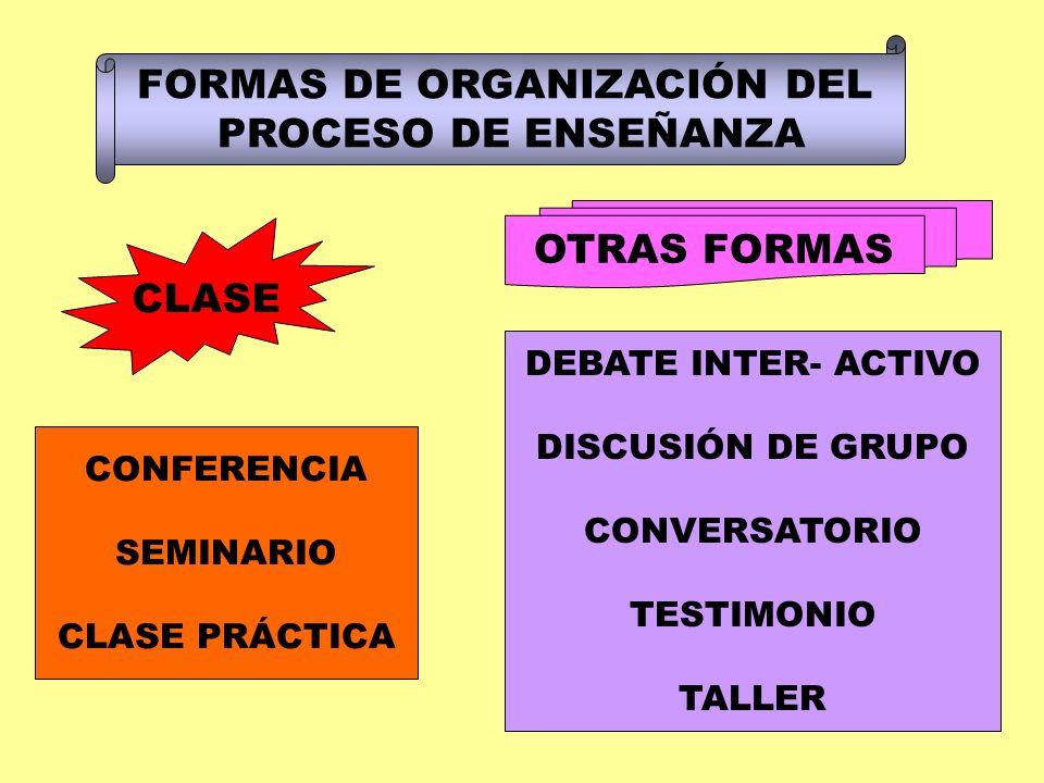FORMAS DE ORGANIZACIÓN DEL PROCESO DE ENSEÑANZA CLASE OTRAS FORMAS CONFERENCIA SEMINARIO CLASE PRÁCTICA DEBATE INTER- ACTIVO DISCUSIÓN DE GRUPO CONVER
