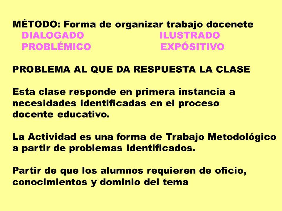 MÉTODO: Forma de organizar trabajo docenete DIALOGADO ILUSTRADO PROBLÉMICO EXPÓSITIVO PROBLEMA AL QUE DA RESPUESTA LA CLASE Esta clase responde en pri