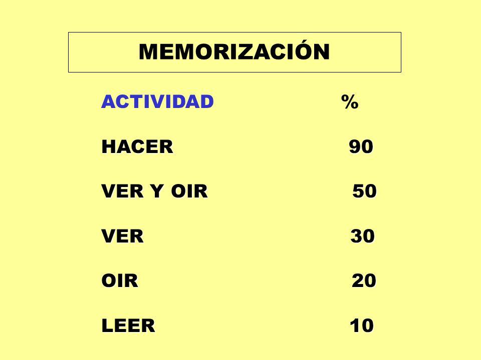 MEMORIZACIÓN ACTIVIDAD % HACER 90 VER Y OIR 50 VER 30 OIR 20 LEER 10