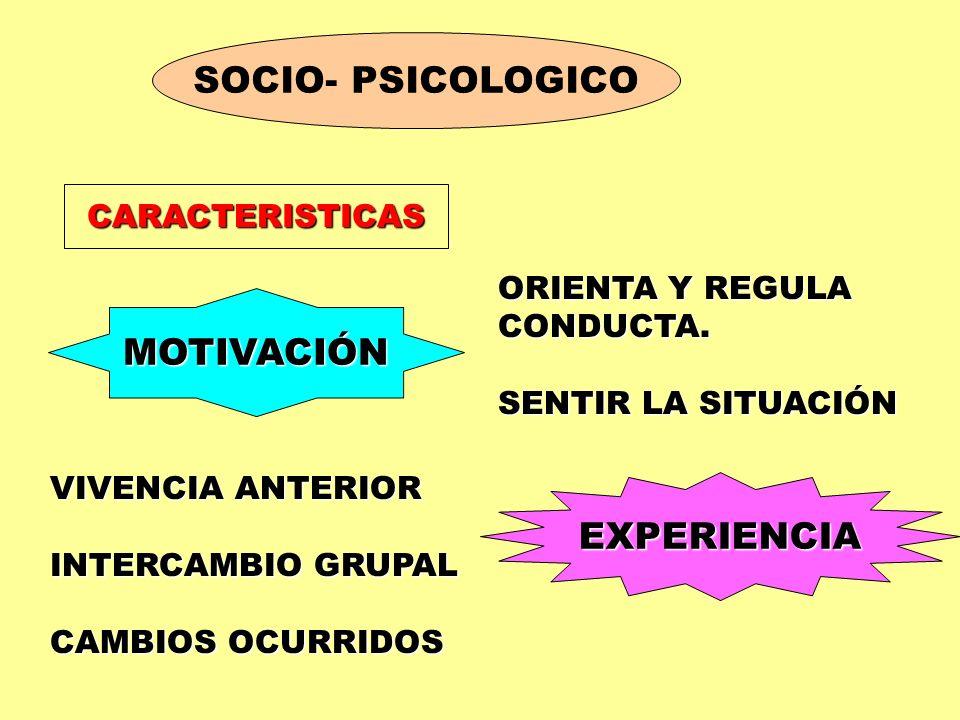 SOCIO- PSICOLOGICO CARACTERISTICAS MOTIVACIÓN EXPERIENCIA ORIENTA Y REGULA CONDUCTA. SENTIR LA SITUACIÓN VIVENCIA ANTERIOR INTERCAMBIO GRUPAL CAMBIOS