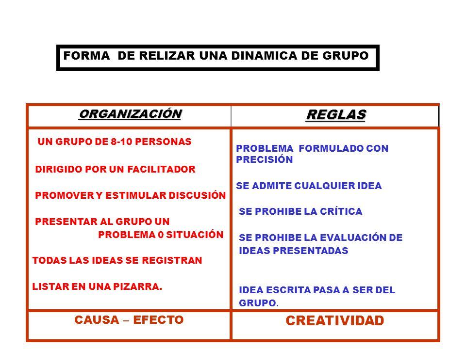 FORMA DE RELIZAR UNA DINAMICA DE GRUPO ORGANIZACIÓN REGLAS UN GRUPO DE 8-10 PERSONAS DIRIGIDO POR UN FACILITADOR PROMOVER Y ESTIMULAR DISCUSIÓN PRESEN