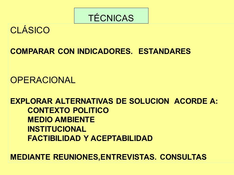 CLÁSICO COMPARAR CON INDICADORES. ESTANDARES OPERACIONAL EXPLORAR ALTERNATIVAS DE SOLUCION ACORDE A: CONTEXTO POLITICO MEDIO AMBIENTE INSTITUCIONAL FA