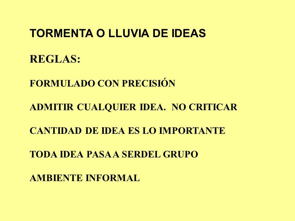 TORMENTA O LLUVIA DE IDEAS REGLAS: FORMULADO CON PRECISIÓN ADMITIR CUALQUIER IDEA. NO CRITICAR CANTIDAD DE IDEA ES LO IMPORTANTE TODA IDEA PASA A SERD