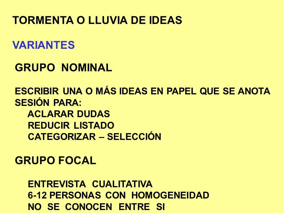 TORMENTA O LLUVIA DE IDEAS VARIANTES PNI POSITIVO – NEGATIVO- INTERESANTE CTF CONSIDERAR TODOS LOS FACTORES CS CONSECUENCIAS Y SECUELAS PMO PROPÓSITOS – METAS – OBJETIVOS APO ALTERNATIVAS – POSIBIOLIDADES – OPCIONES 6-3-5 PERSONAS – PROBLEMAS - MINUTOS