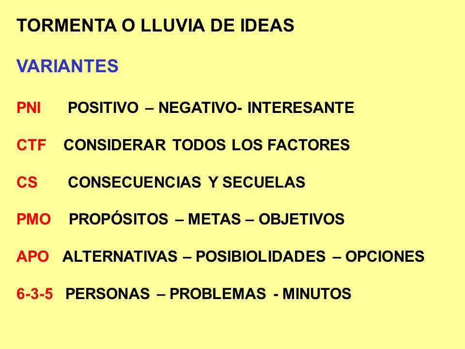 TORMENTA O LLUVIA DE IDEAS VARIANTES PNI POSITIVO – NEGATIVO- INTERESANTE CTF CONSIDERAR TODOS LOS FACTORES CS CONSECUENCIAS Y SECUELAS PMO PROPÓSITOS