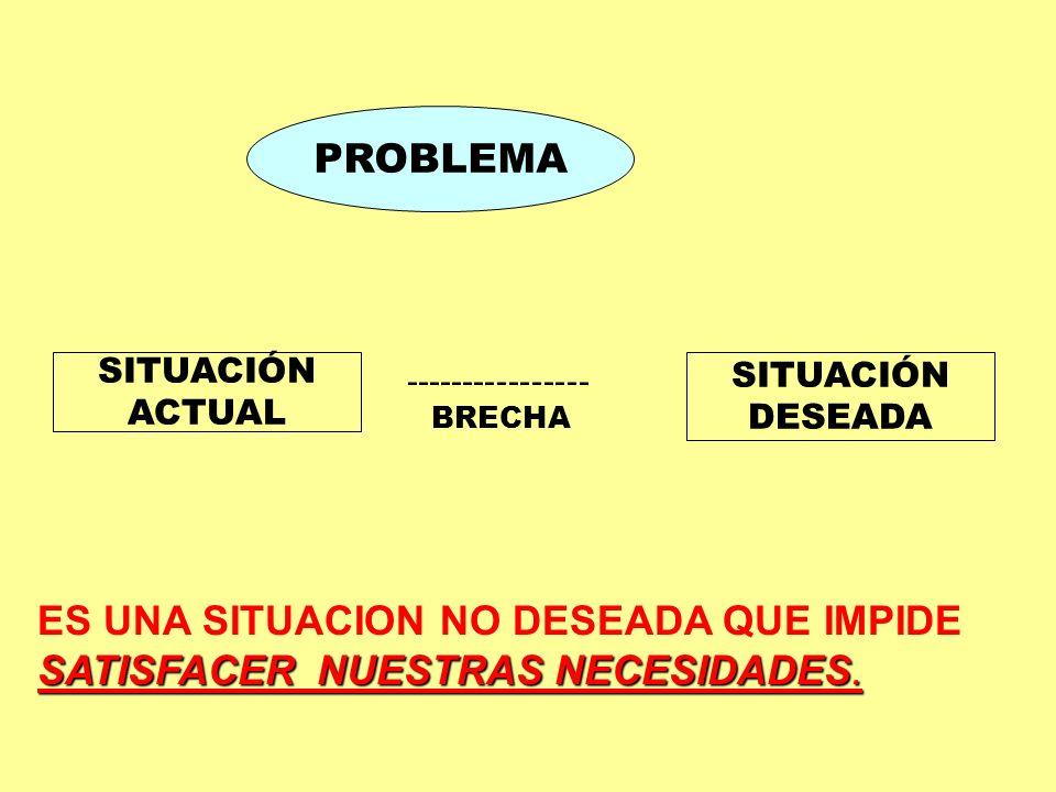 PROBLEMA SITUACIÓN ACTUAL SITUACIÓN DESEADA ---------------- BRECHA SATISFACER NUESTRAS NECESIDADES. ES UNA SITUACION NO DESEADA QUE IMPIDE SATISFACER